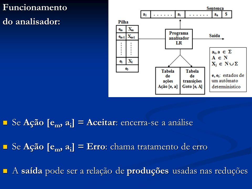 Funcionamento do analisador: Se Ação [em, ai] = Aceitar: encerra-se a análise. Se Ação [em, ai] = Erro: chama tratamento de erro.